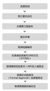 香港移民流程